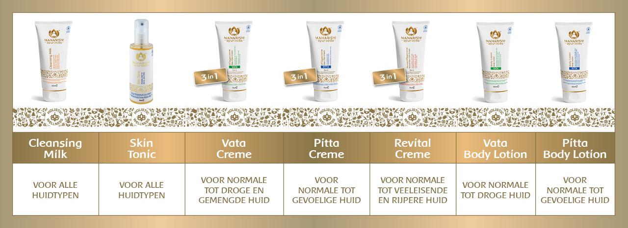 Nieuwe cosmeticacollectie